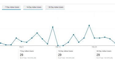 Active Users View-google-analytics-techblogcorner