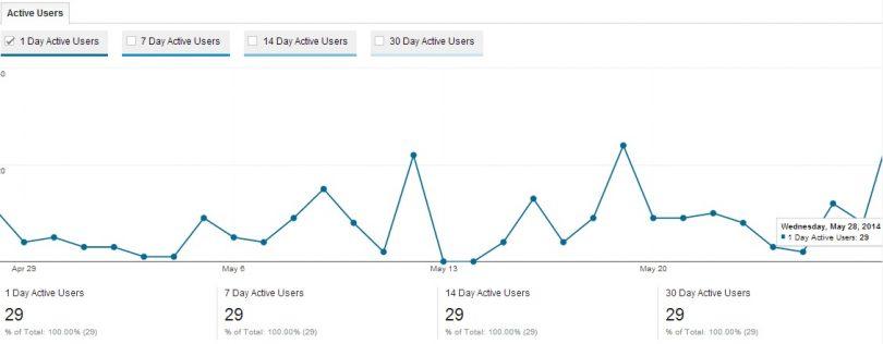 Active Users View-google-analytics-techblogcorner