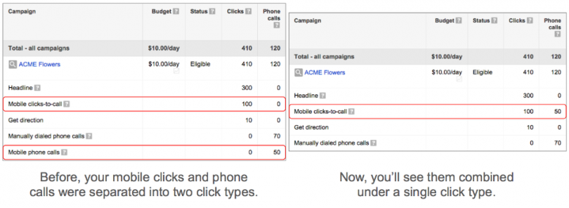 Googleads-Call-to-action-mobile-data-techblogcorner