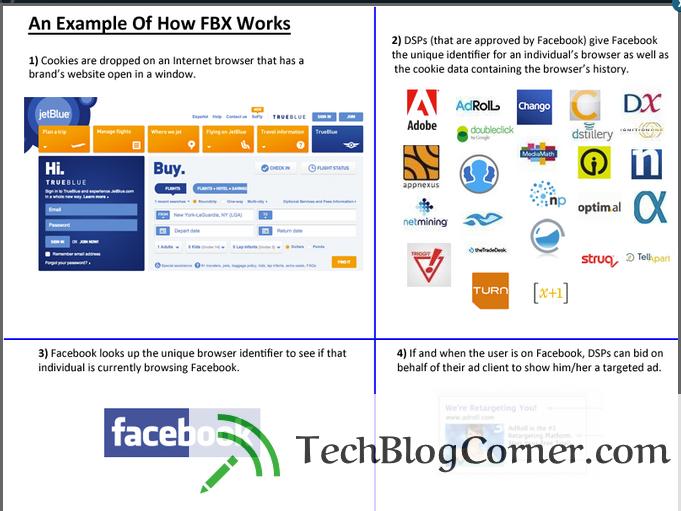 FBX-Techblgocorner