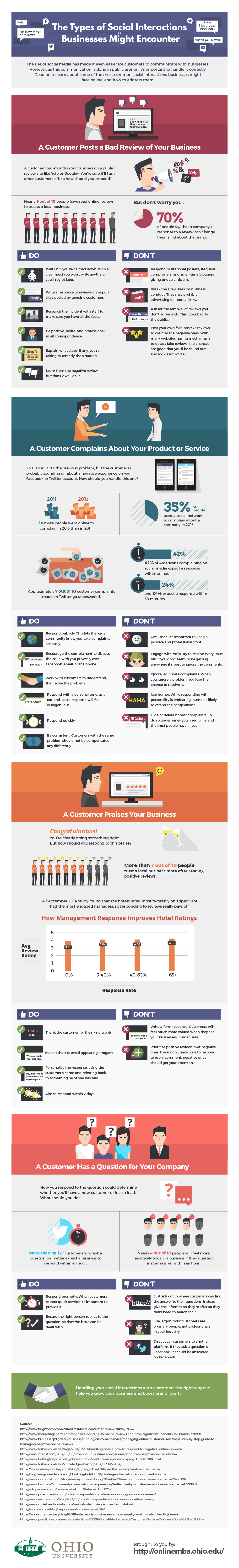 OU_MBA_Business_Social_interactions_Infographic-techblogcorner