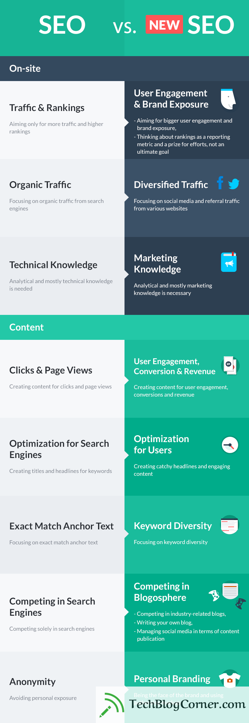 seo-methods-and-tools-that-work-infographic-techblogcorner