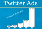 Twitter-ads-revenue-techblogcorner