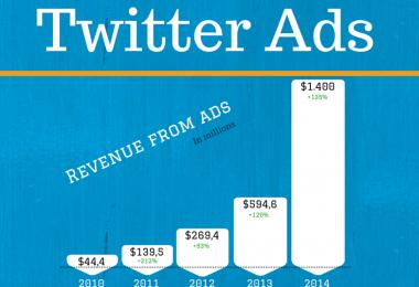Twitter-ads-revenue-techblogcorner