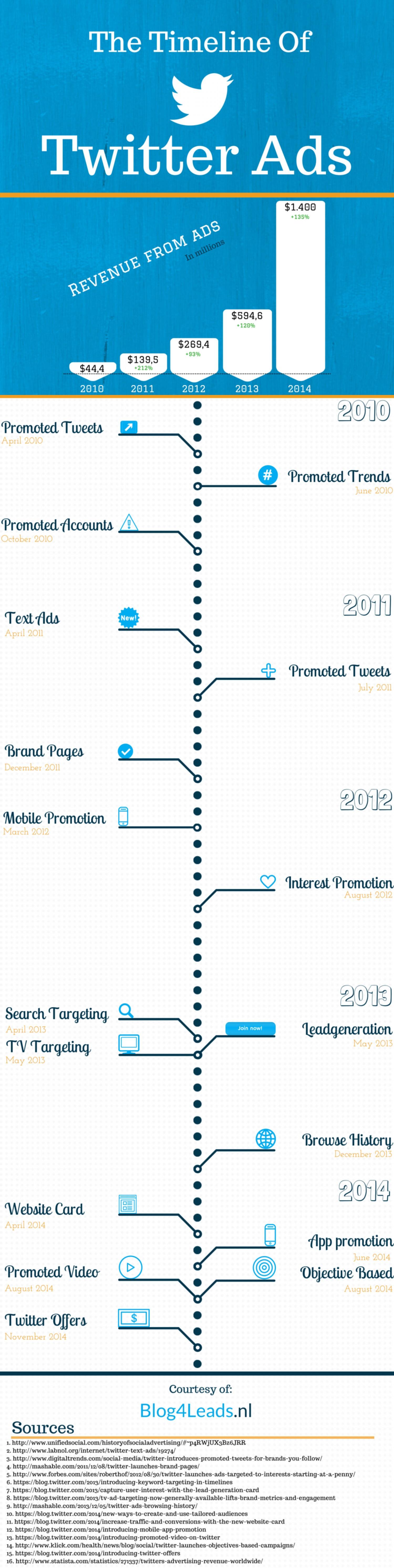 history-timeline-of-twitter-ads-on-timelines_5500316845971_w1500-techblogcorner