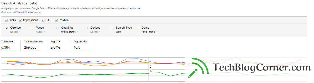 Google-webmaster-Search-analytics-Techblogcorner