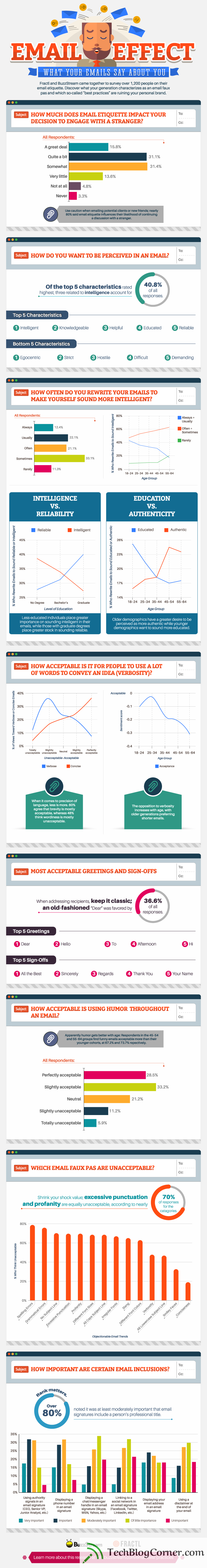 email_marketing-best-practice-stats-techblogcorner