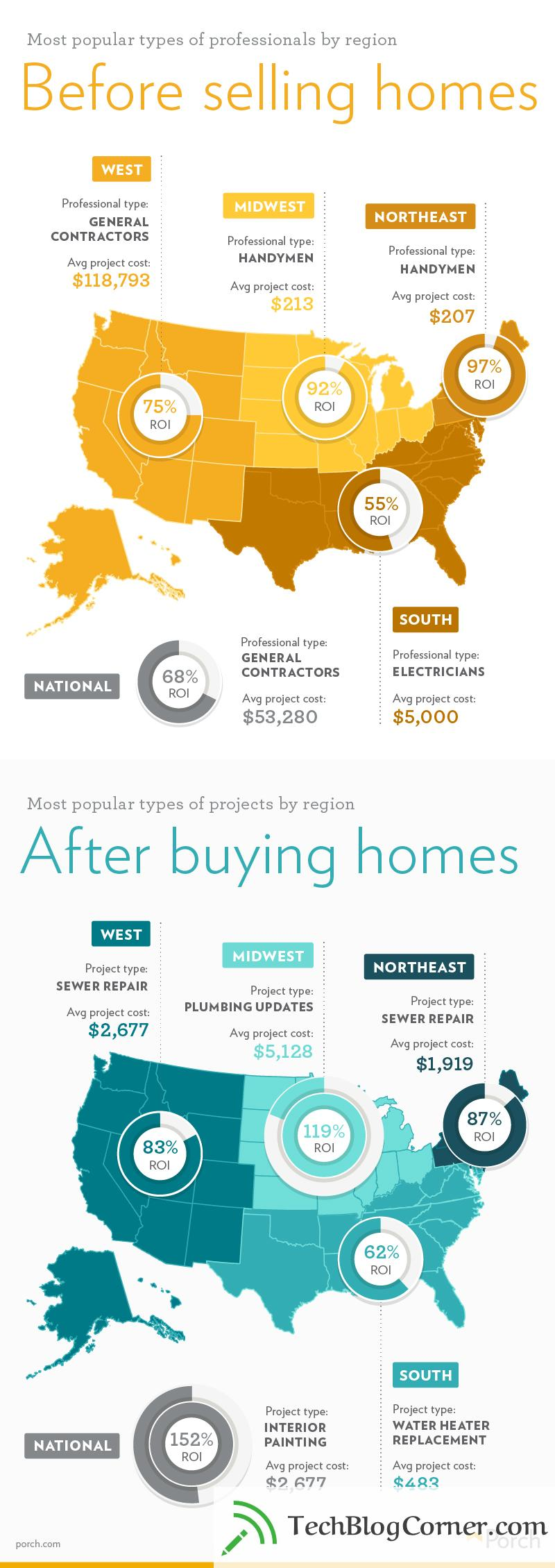PorchDataTrends1stEditionInfographic-techblogcorner