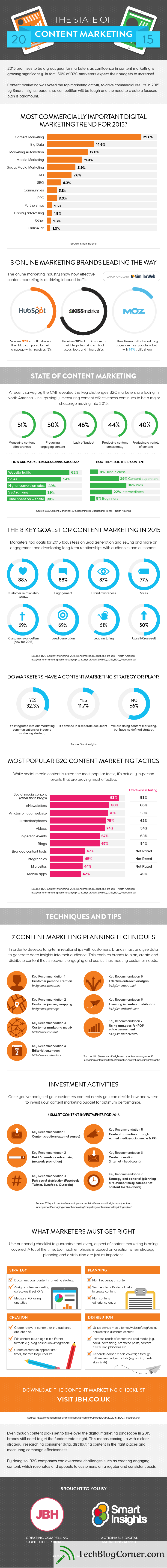 State-of-Content-Marketing-2015-analytics-infographic-techblogcorner