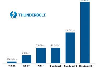 thunderbolt-3by-intel-forUSB-c-Techblogcorner