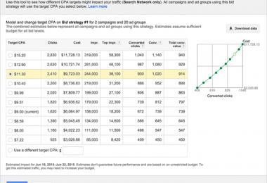 new-tools-target CPA-stimulator-adwords-techblogcorner