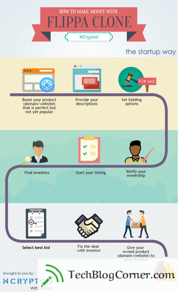 Flippa Clone - infographic