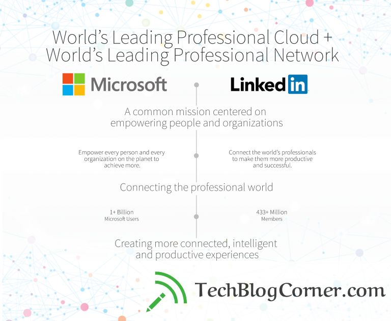 Microsoft to buy LinkedIn