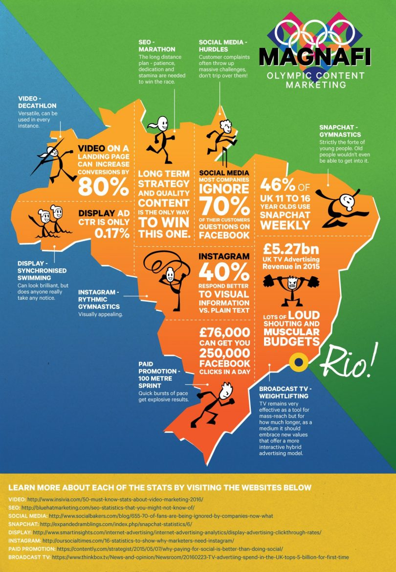 How to Content Marketing in Rio Olympics Style