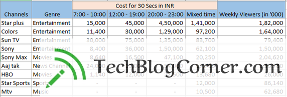tv-ads-cost-in-india-techblogcorner