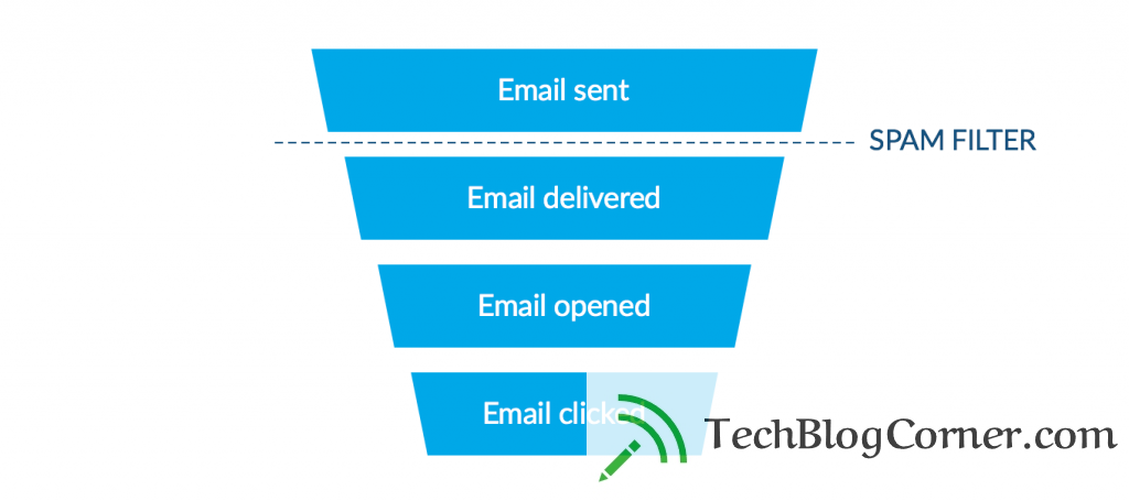 why-emails-goes-to-spam-techblogcorner