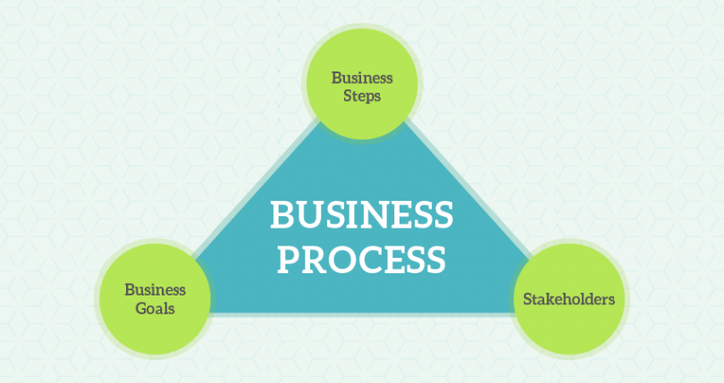 Business-Processes