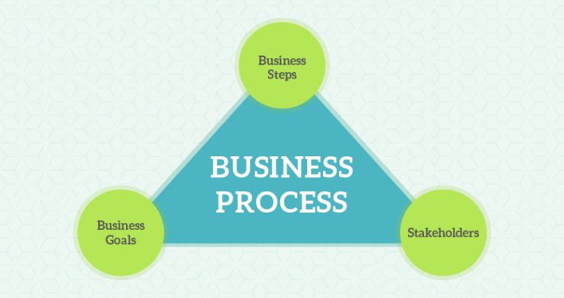 Business-Processes