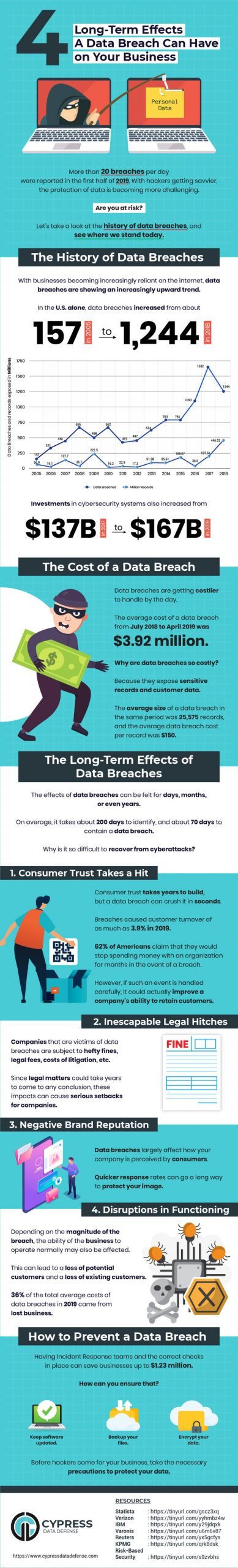 Effects-a-Data-Breach-Can-Have-on-Your-Business-in-the-Long-Term-Infographic