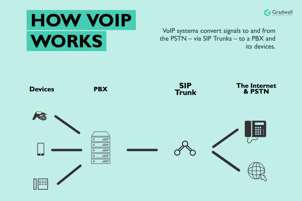How to Find the Right VoIP Provider for Your Business in 3 Simple Steps 2