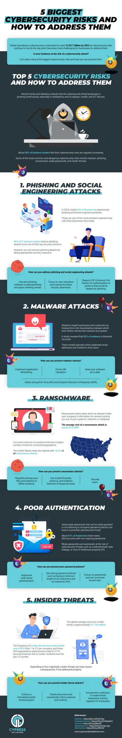 5 Ways to Protect Your Organization from Cyber-Attacks 2