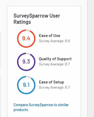 Surveysparrow Ratings