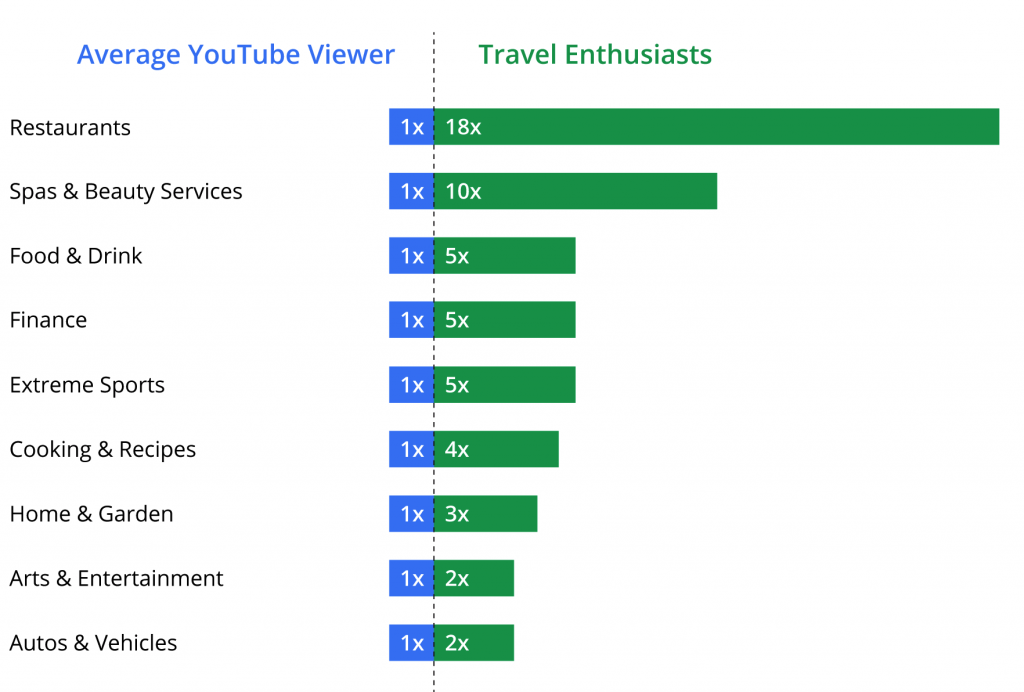 8 Best YouTube Strategies for Travel Brands in 2021 1