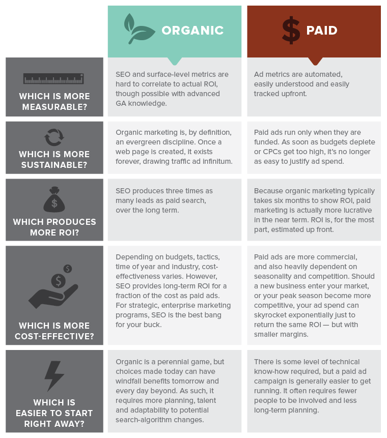 Paid Marketing Vs SEO - How to balance right in your strategy 1