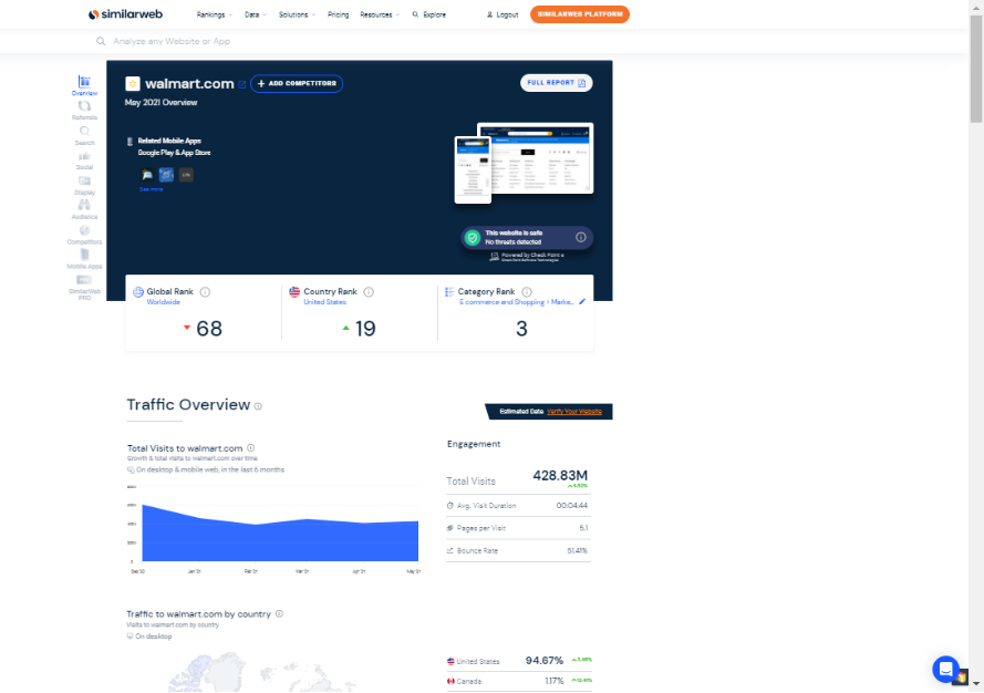 Semrush vs SimilarWeb : Which One Is A Better SEO Tool 5