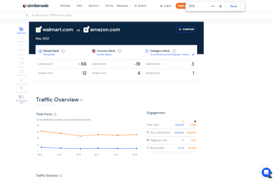 Semrush vs SimilarWeb : Which One Is A Better SEO Tool 3