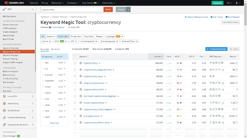 Fig Illustrating Semrush's Keyword Magic Tool for Cryptocurrency