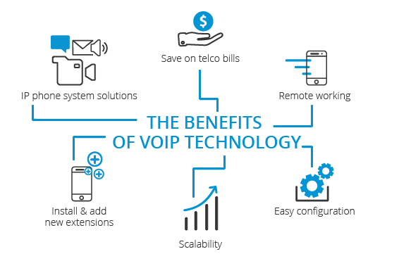 What is VoIP (Voice over IP Calling) Used For & Benefits of VoIP 1